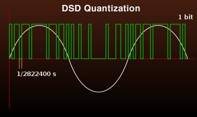 dsd-quantization.jpg